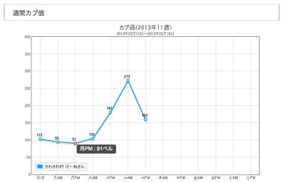 とびストックの週間カブ価グラフ
